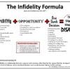 Infidelity Resources