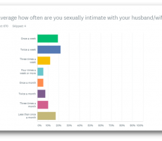 Male Sexuality Survey – Initial Results